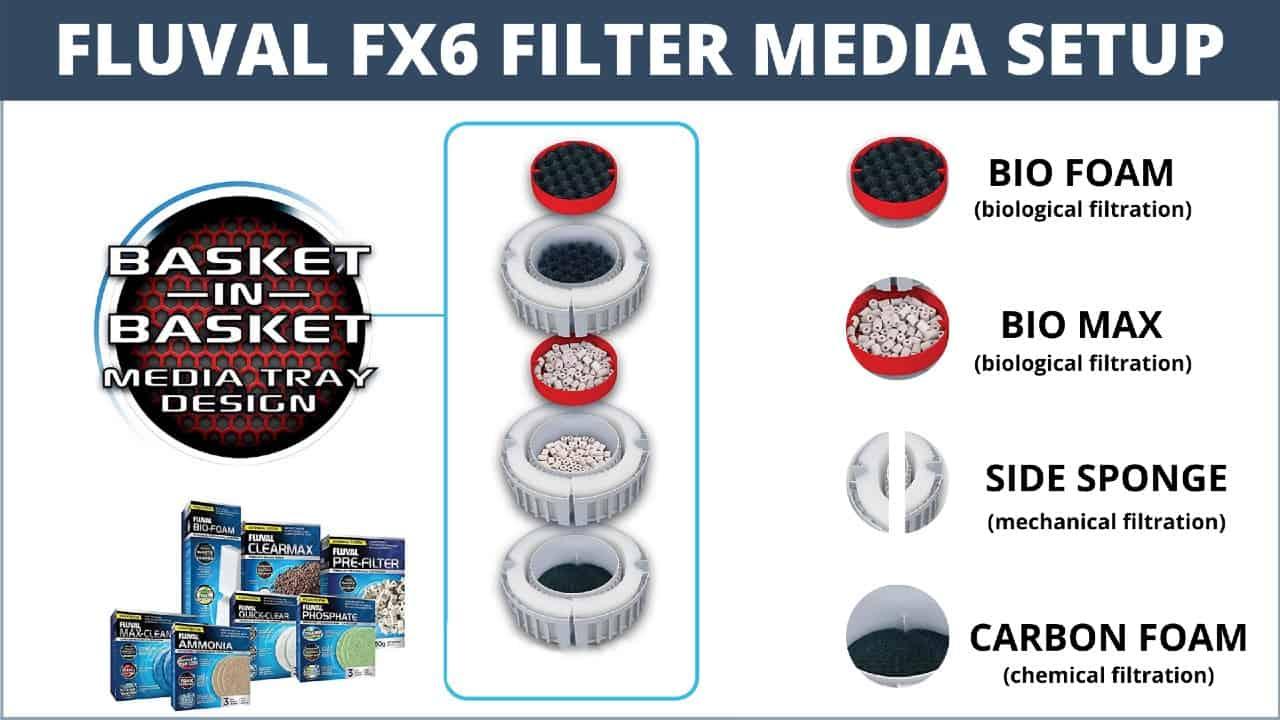 fluval fx6 filter media setup guide