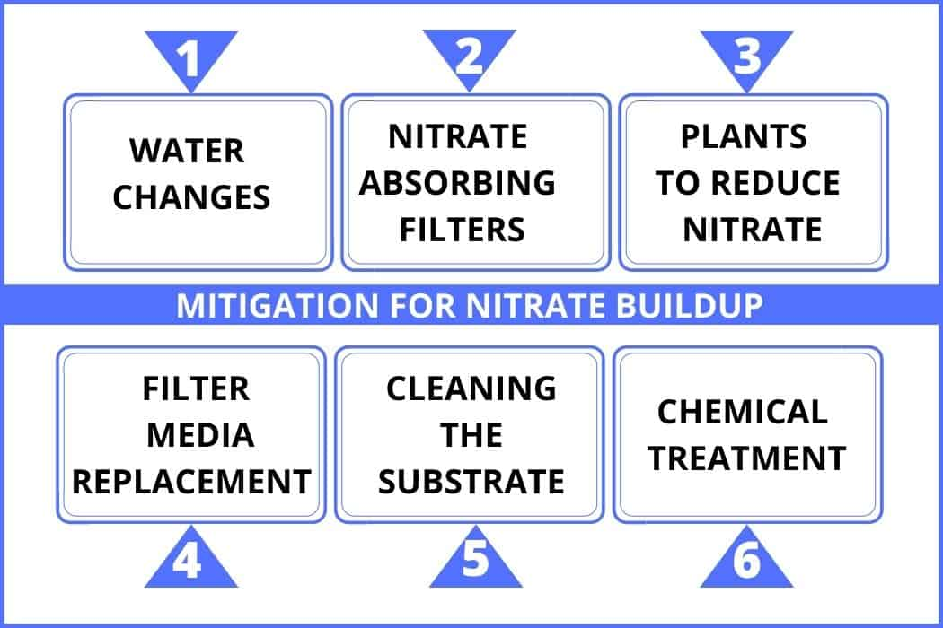Mitigation for nitrate buildup