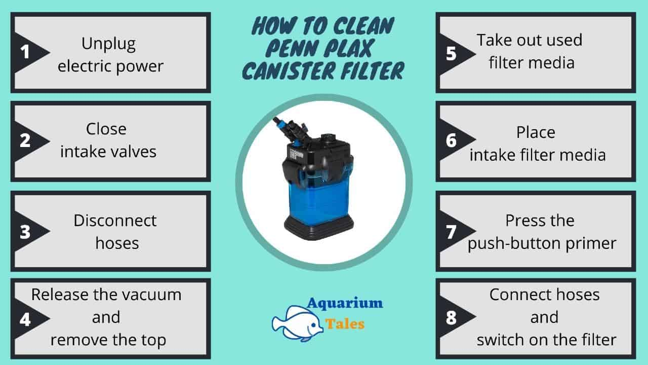 how to clean Penn Plax canister filter