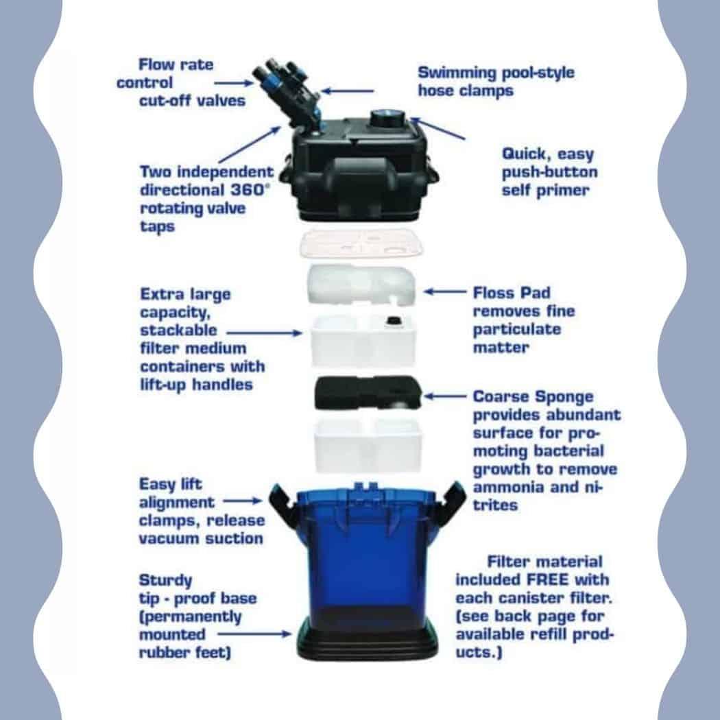 penn plax canister filter internals principle