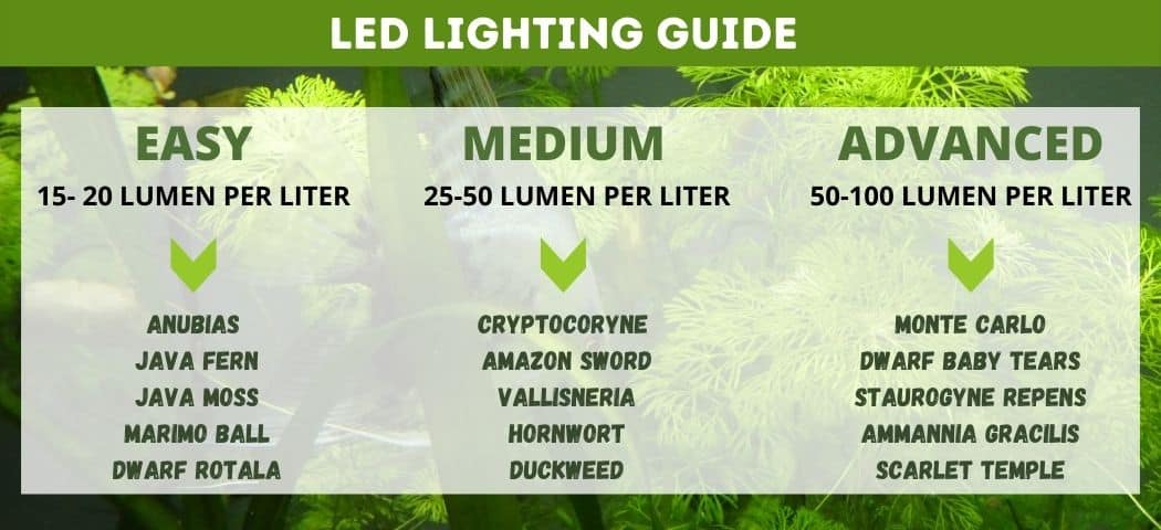 Planted aquarium lighting guide LED