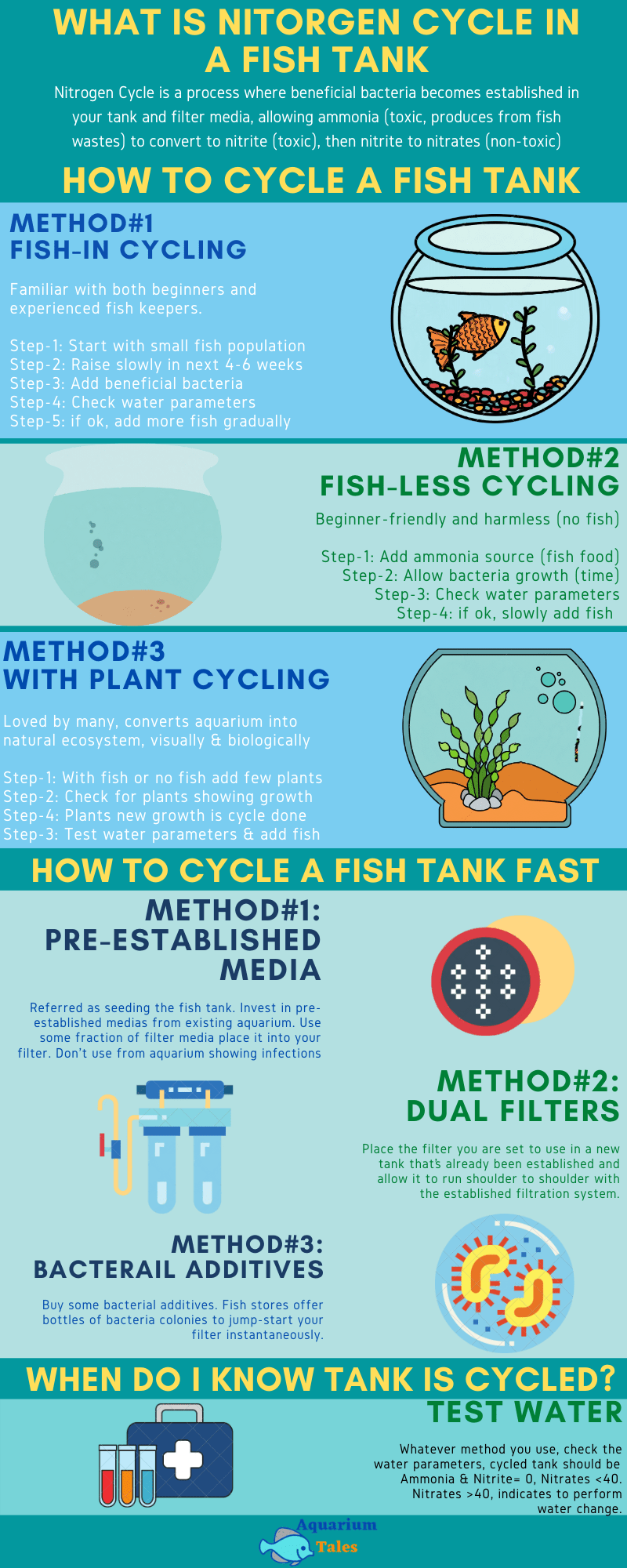 What is nitrogen cycle in a fish tank_