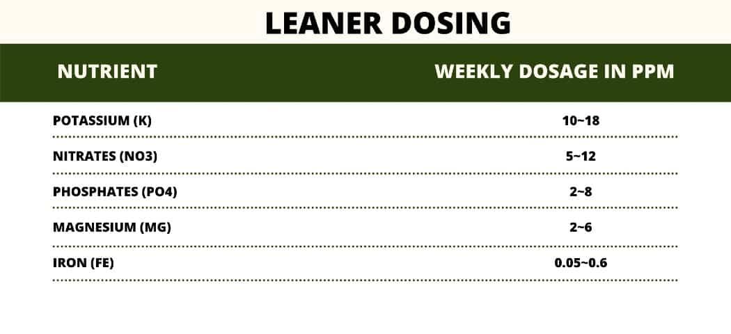 leaner dosing fertilizer for aquarium plants