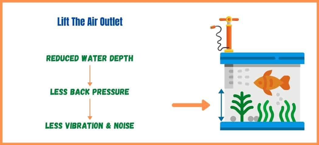 How to Quiet Aquarium Air Pumps - 2