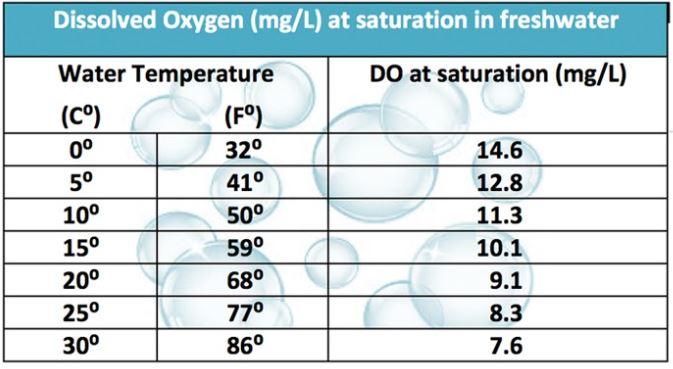 Table for Relation between dissolved oxygen and temperature