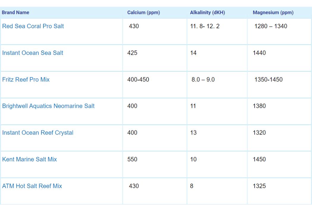 Comparison Chart Of Reef Salt For Aquarium