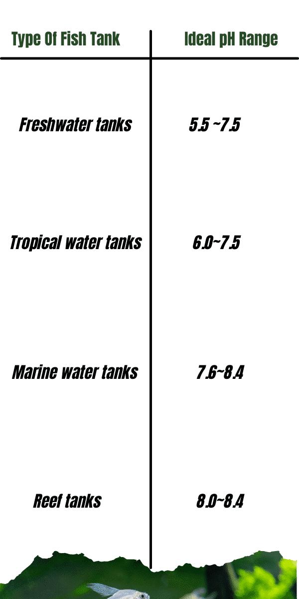 pH for different fish tanks